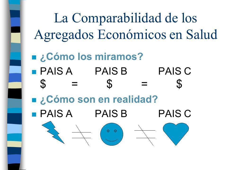 La Comparabilidad de los Agregados Económicos en Salud n ¿Cómo los miramos? n PAIS A PAIS B PAIS C $ = $ = $ n ¿Cómo son en realidad? n PAIS A PAIS B