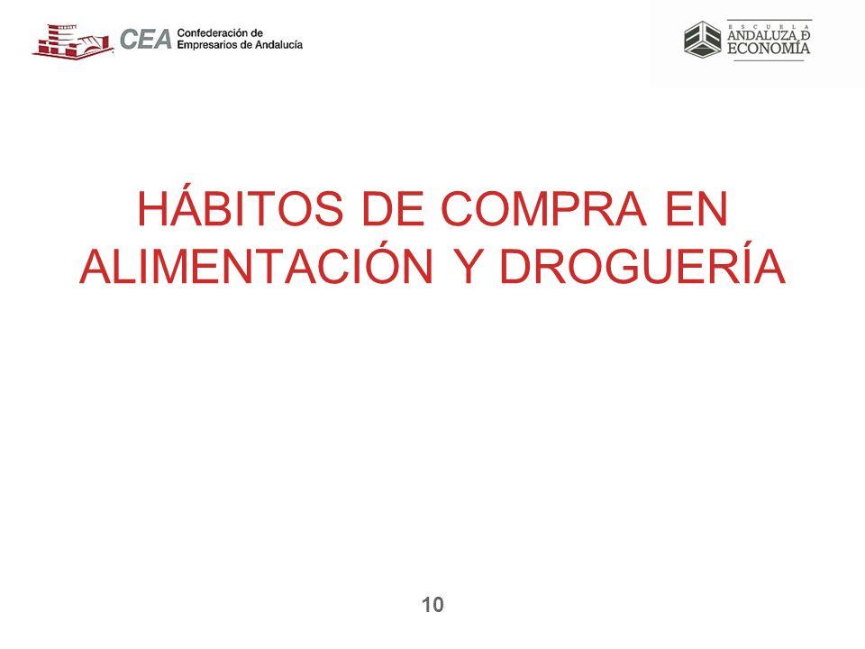 HÁBITOS DE COMPRA EN ALIMENTACIÓN Y DROGUERÍA 10