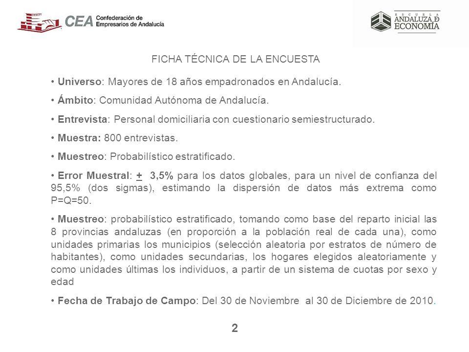 2 Universo: Mayores de 18 años empadronados en Andalucía.