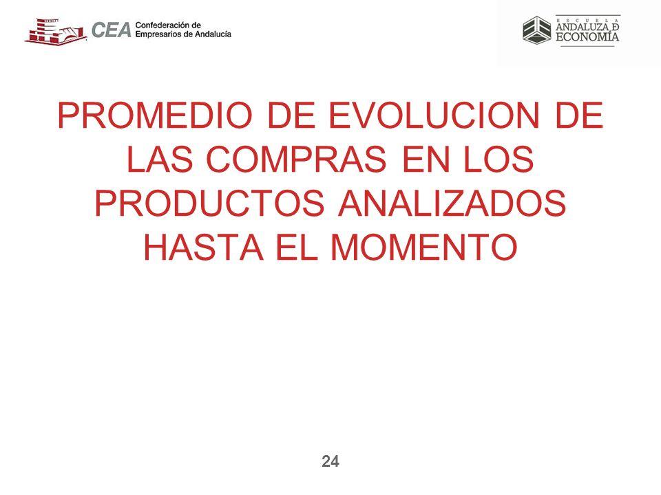 PROMEDIO DE EVOLUCION DE LAS COMPRAS EN LOS PRODUCTOS ANALIZADOS HASTA EL MOMENTO 24