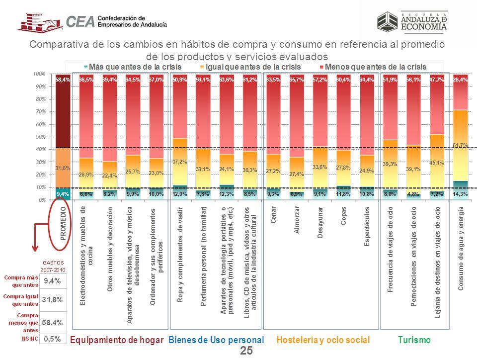Comparativa de los cambios en hábitos de compra y consumo en referencia al promedio de los productos y servicios evaluados 25