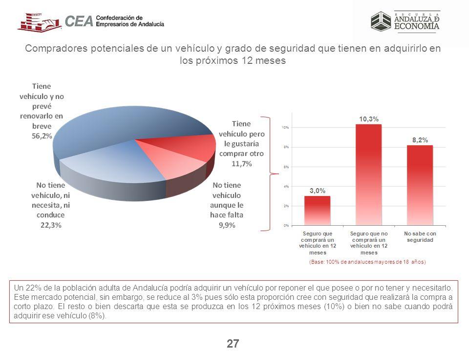 Compradores potenciales de un vehículo y grado de seguridad que tienen en adquirirlo en los próximos 12 meses Un 22% de la población adulta de Andalucía podría adquirir un vehículo por reponer el que posee o por no tener y necesitarlo.