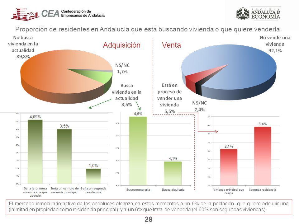 El mercado inmobiliario activo de los andaluces alcanza en estos momentos a un 9% de la población, que quiere adquirir una (la mitad en propiedad como residencia principal) y a un 6% que trata de venderla (el 60% son segundas viviendas).