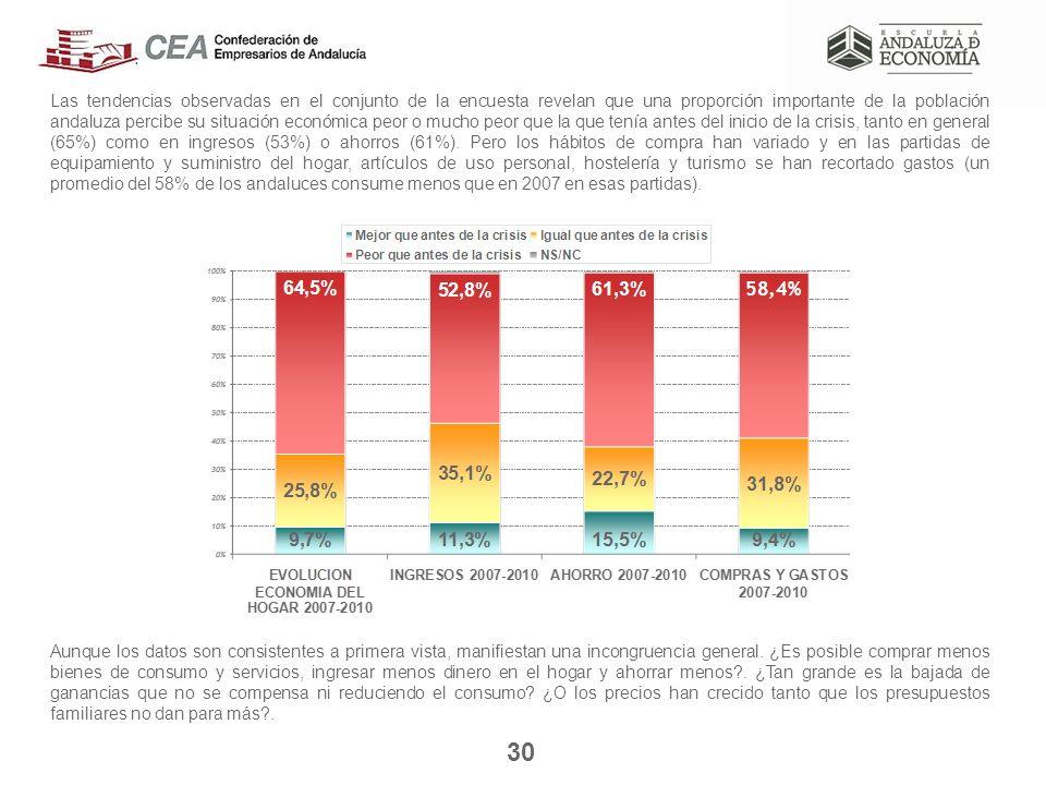 30 Las tendencias observadas en el conjunto de la encuesta revelan que una proporción importante de la población andaluza percibe su situación económica peor o mucho peor que la que tenía antes del inicio de la crisis, tanto en general (65%) como en ingresos (53%) o ahorros (61%).