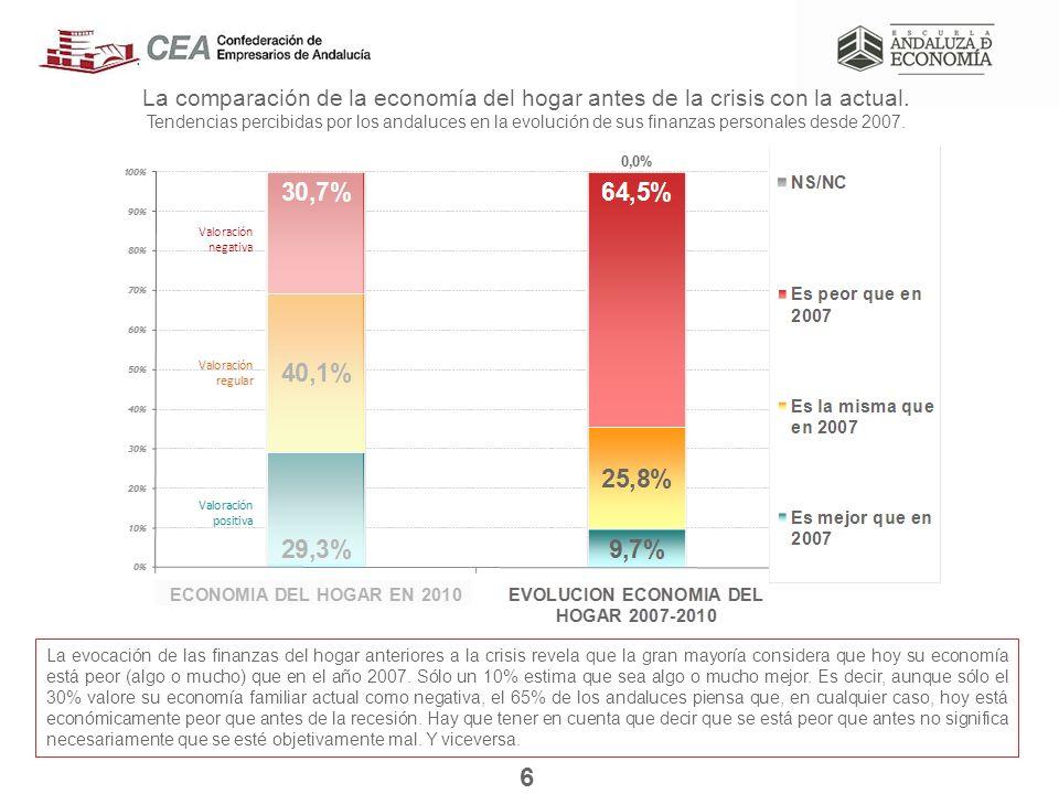La comparación de la economía del hogar antes de la crisis con la actual.