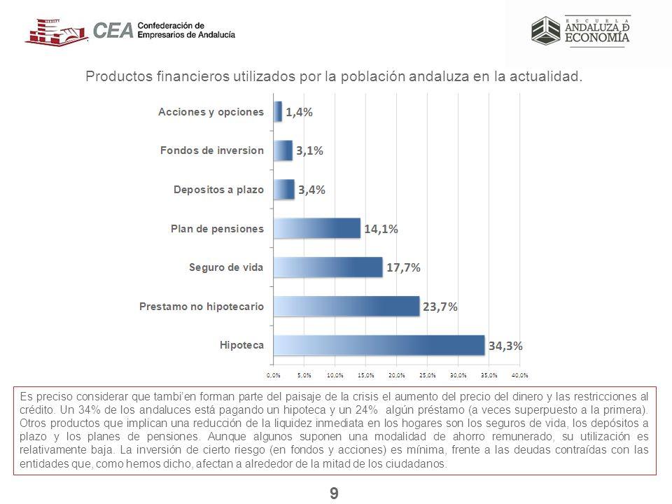Productos financieros utilizados por la población andaluza en la actualidad.