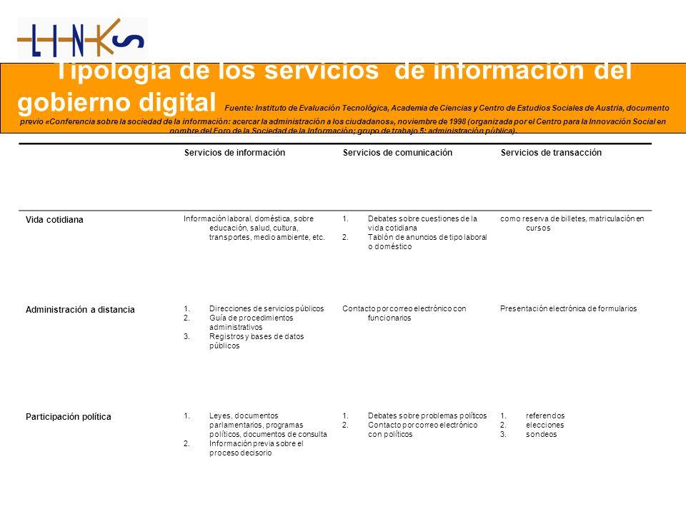 Tipología de los servicios de información del gobierno digital Fuente: Instituto de Evaluación Tecnológica, Academia de Ciencias y Centro de Estudios