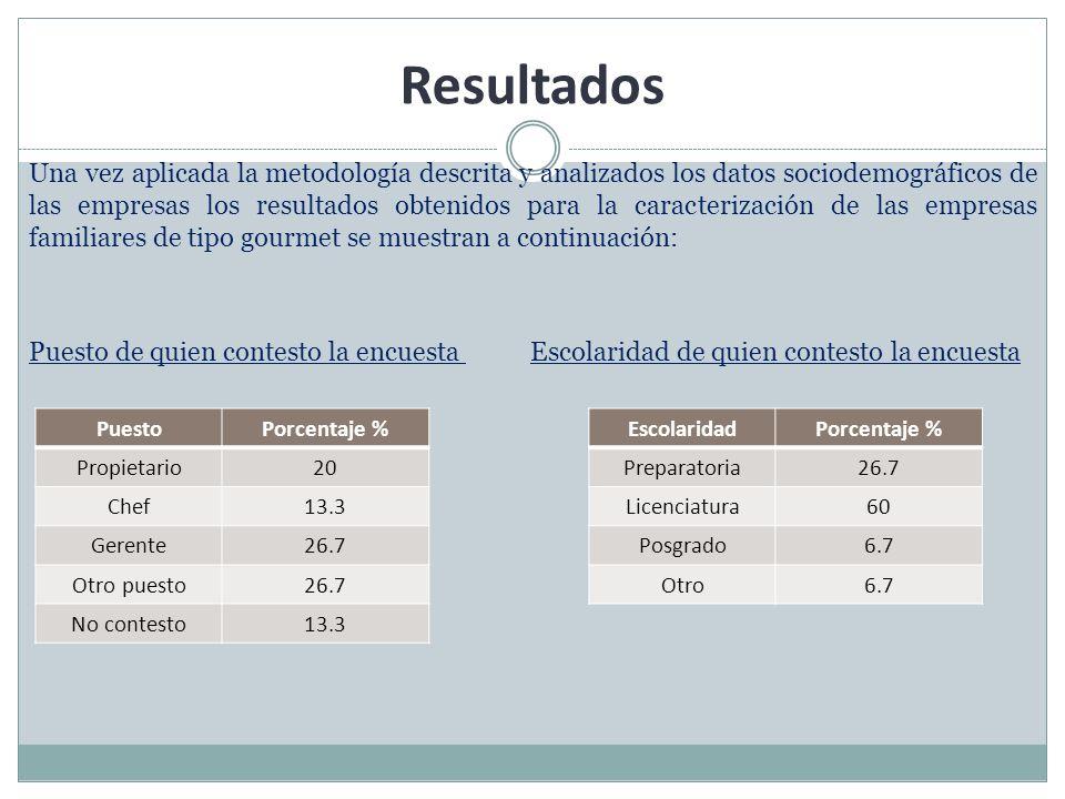 Resultados Una vez aplicada la metodología descrita y analizados los datos sociodemográficos de las empresas los resultados obtenidos para la caracter