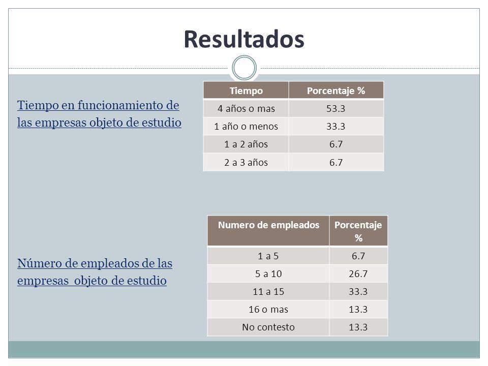 Resultados Tiempo en funcionamiento de las empresas objeto de estudio Número de empleados de las empresas objeto de estudio TiempoPorcentaje % 4 años