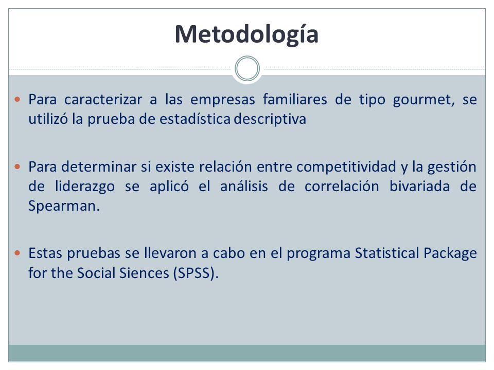 Metodología Para caracterizar a las empresas familiares de tipo gourmet, se utilizó la prueba de estadística descriptiva Para determinar si existe rel