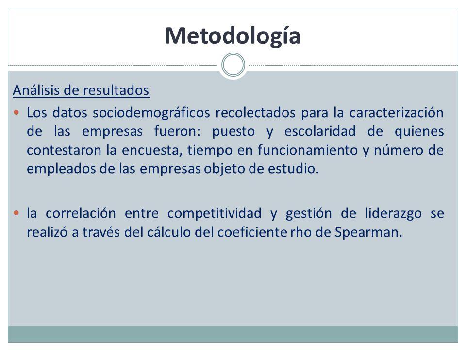 Metodología Análisis de resultados Los datos sociodemográficos recolectados para la caracterización de las empresas fueron: puesto y escolaridad de qu
