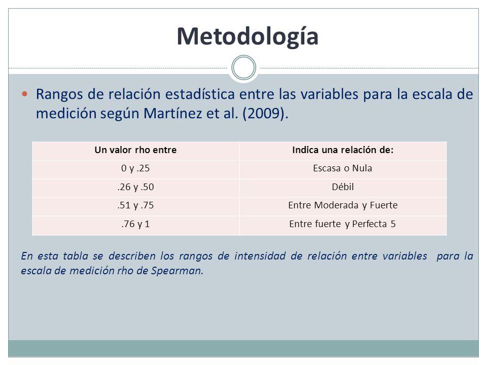 Metodología Rangos de relación estadística entre las variables para la escala de medición según Martínez et al. (2009). En esta tabla se describen los