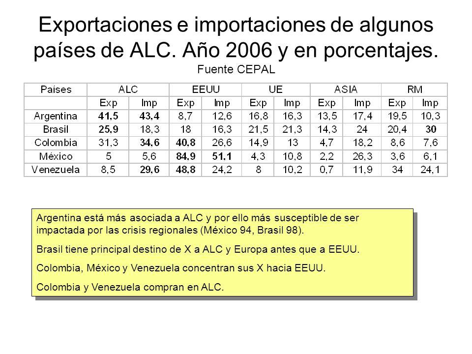 Exportaciones e importaciones de algunos países de ALC.