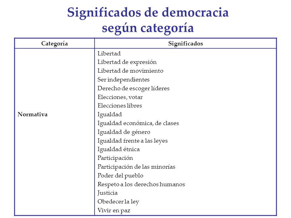 Significados de democracia según categoría CategoríaSignificados Normativa Libertad Libertad de expresión Libertad de movimiento Ser independientes De