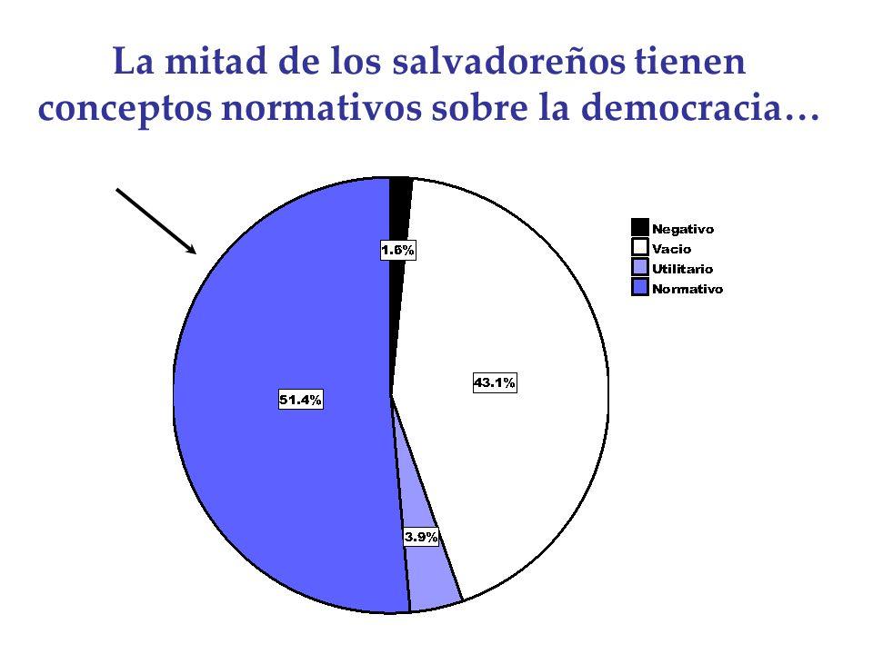 La mitad de los salvadoreños tienen conceptos normativos sobre la democracia…