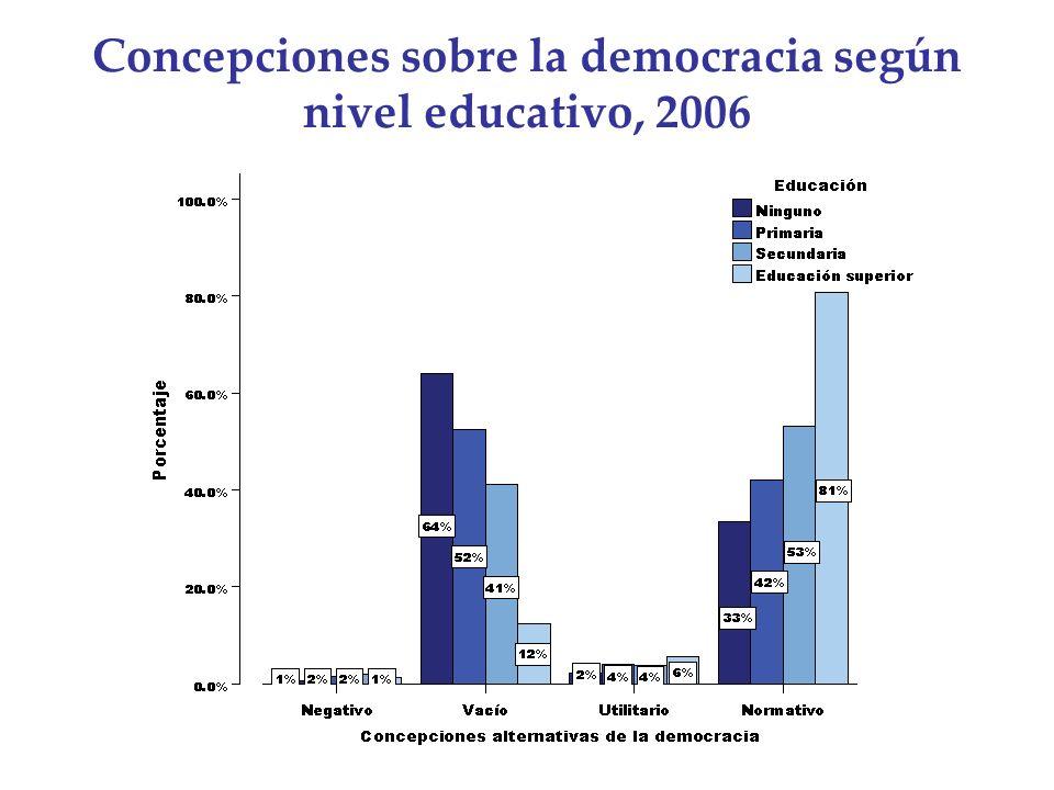 Concepciones sobre la democracia según nivel educativo, 2006