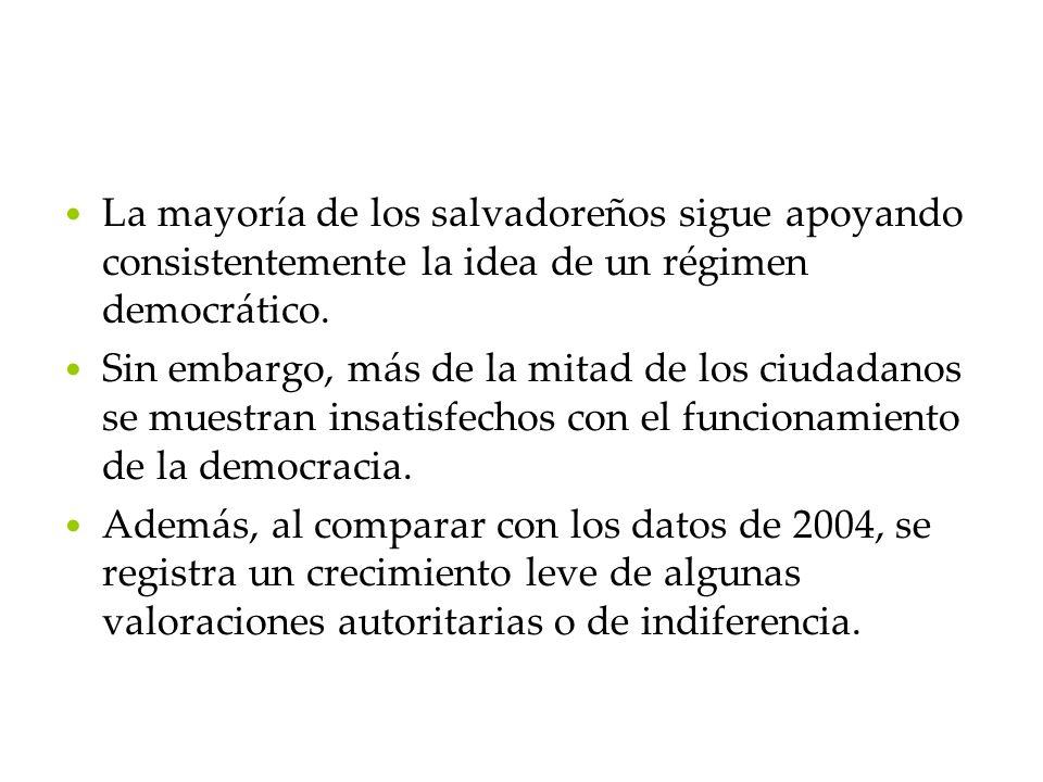La mayoría de los salvadoreños sigue apoyando consistentemente la idea de un régimen democrático. Sin embargo, más de la mitad de los ciudadanos se mu