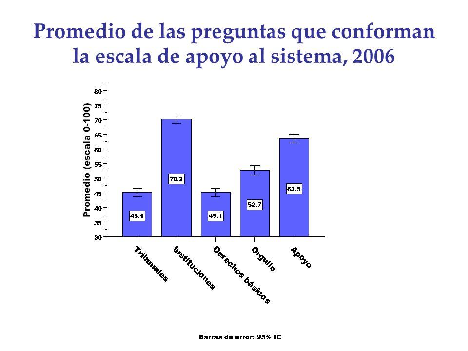 Promedio de las preguntas que conforman la escala de apoyo al sistema, 2006
