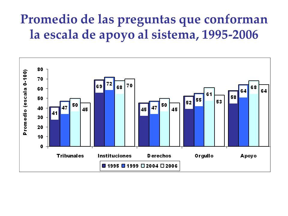 Promedio de las preguntas que conforman la escala de apoyo al sistema, 1995-2006