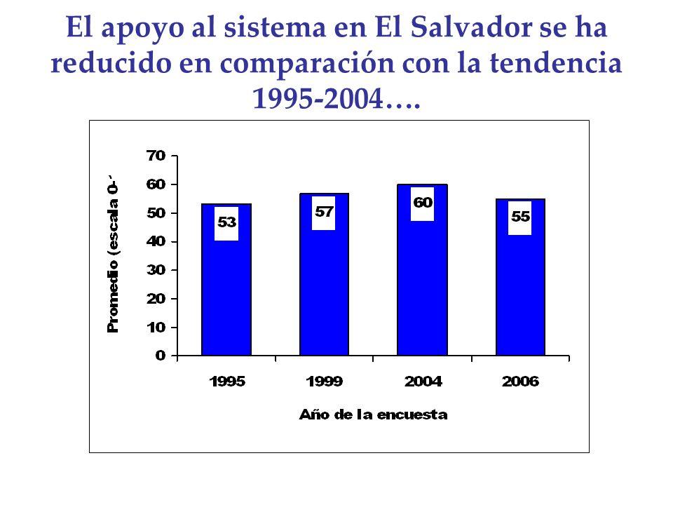 El apoyo al sistema en El Salvador se ha reducido en comparación con la tendencia 1995-2004….