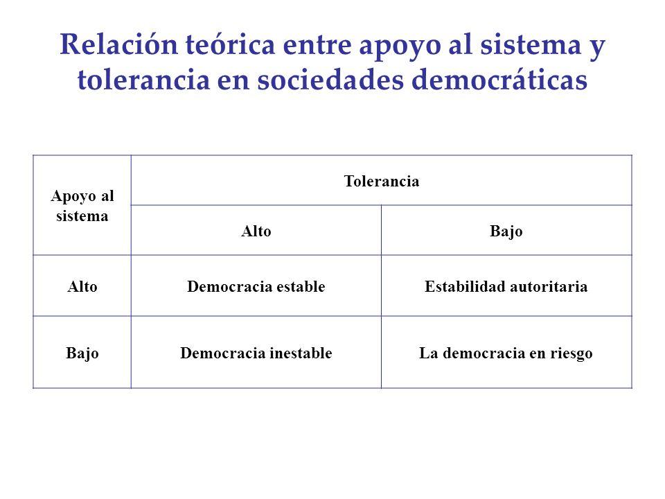 Relación teórica entre apoyo al sistema y tolerancia en sociedades democráticas Apoyo al sistema Tolerancia AltoBajo AltoDemocracia estableEstabilidad