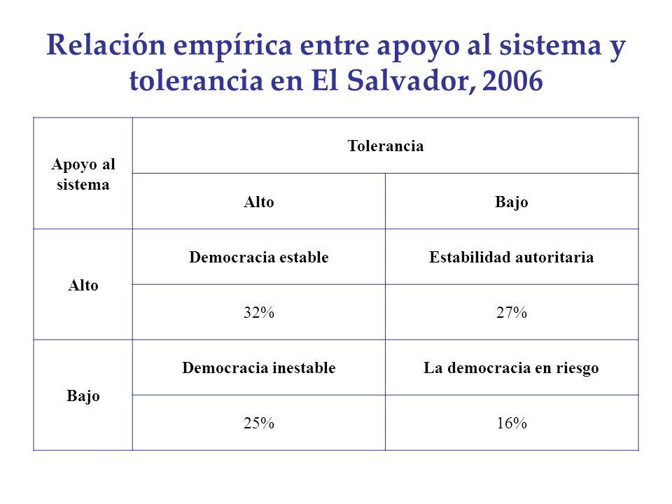 Relación empírica entre apoyo al sistema y tolerancia en El Salvador, 2006 Apoyo al sistema Tolerancia AltoBajo Alto Democracia estableEstabilidad aut