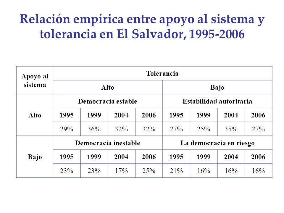 Relación empírica entre apoyo al sistema y tolerancia en El Salvador, 1995-2006 Apoyo al sistema Tolerancia AltoBajo Alto Democracia estableEstabilida