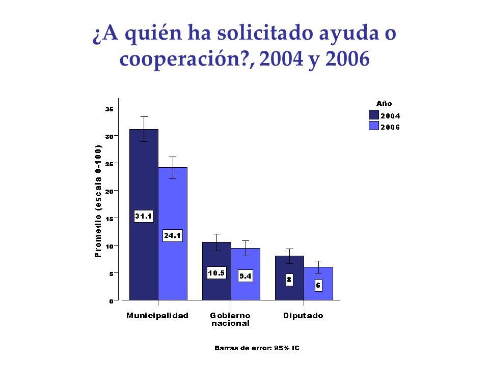 ¿A quién ha solicitado ayuda o cooperación?, 2004 y 2006