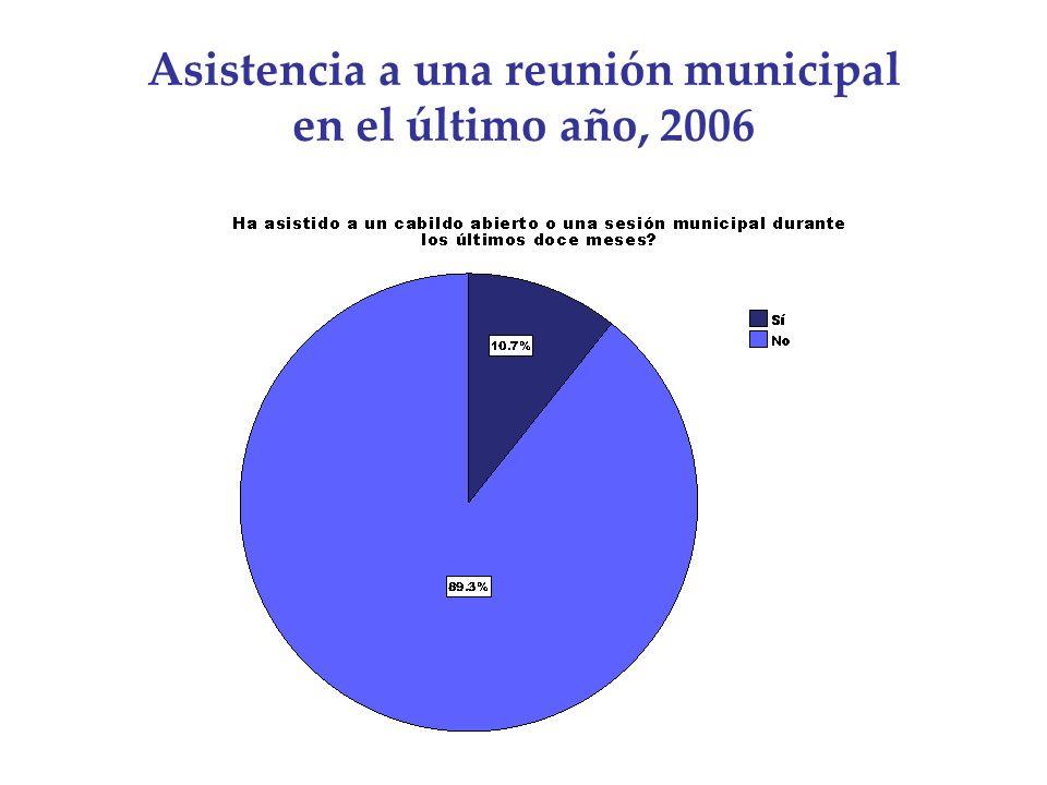 Asistencia a una reunión municipal en el último año, 2006
