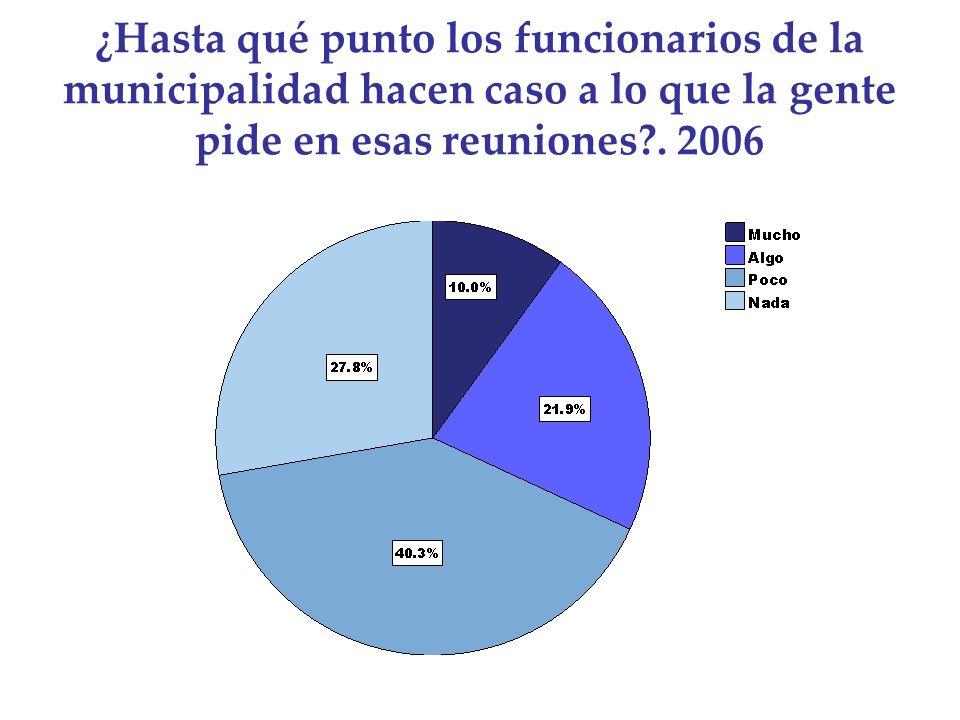 ¿Hasta qué punto los funcionarios de la municipalidad hacen caso a lo que la gente pide en esas reuniones?. 2006