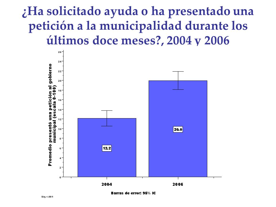 ¿Ha solicitado ayuda o ha presentado una petición a la municipalidad durante los últimos doce meses?, 2004 y 2006