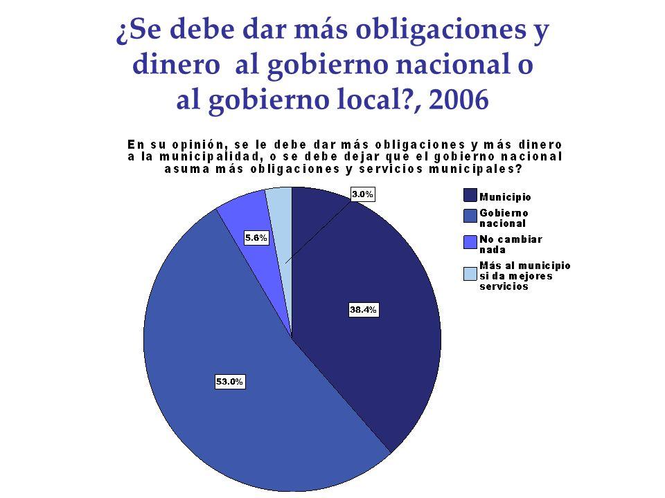 ¿Se debe dar más obligaciones y dinero al gobierno nacional o al gobierno local?, 2006
