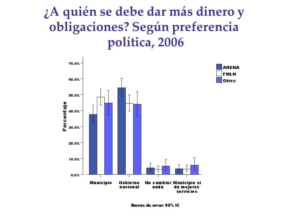 ¿A quién se debe dar más dinero y obligaciones? Según preferencia política, 2006