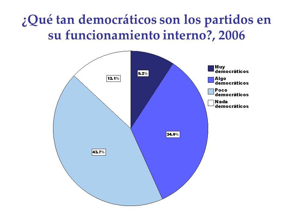 ¿Qué tan democráticos son los partidos en su funcionamiento interno?, 2006
