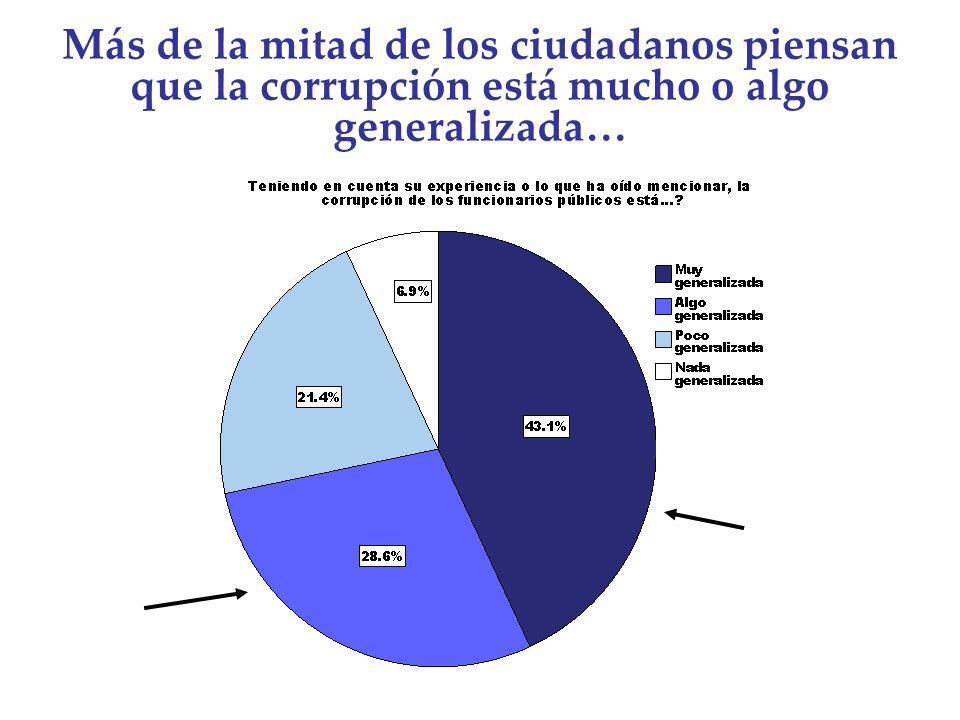 Más de la mitad de los ciudadanos piensan que la corrupción está mucho o algo generalizada…
