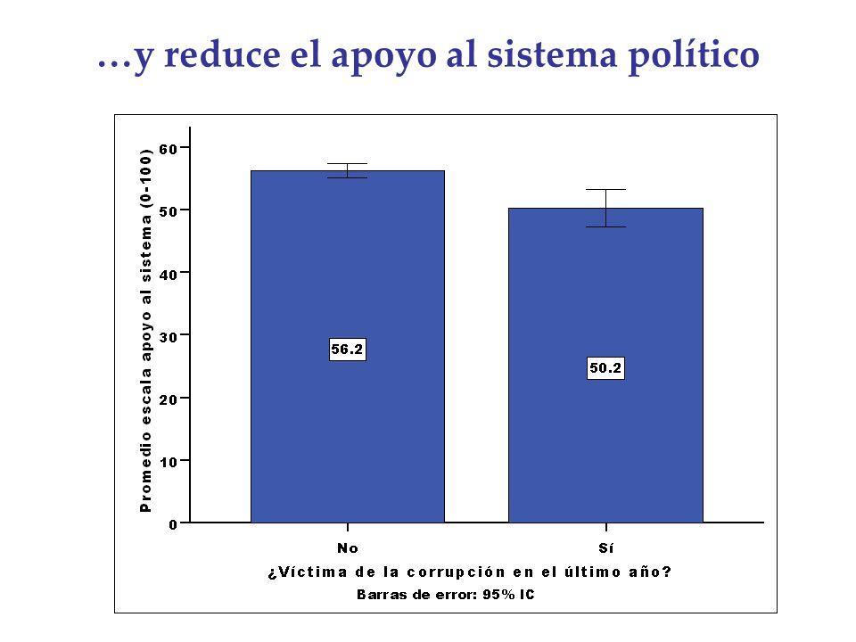 …y reduce el apoyo al sistema político