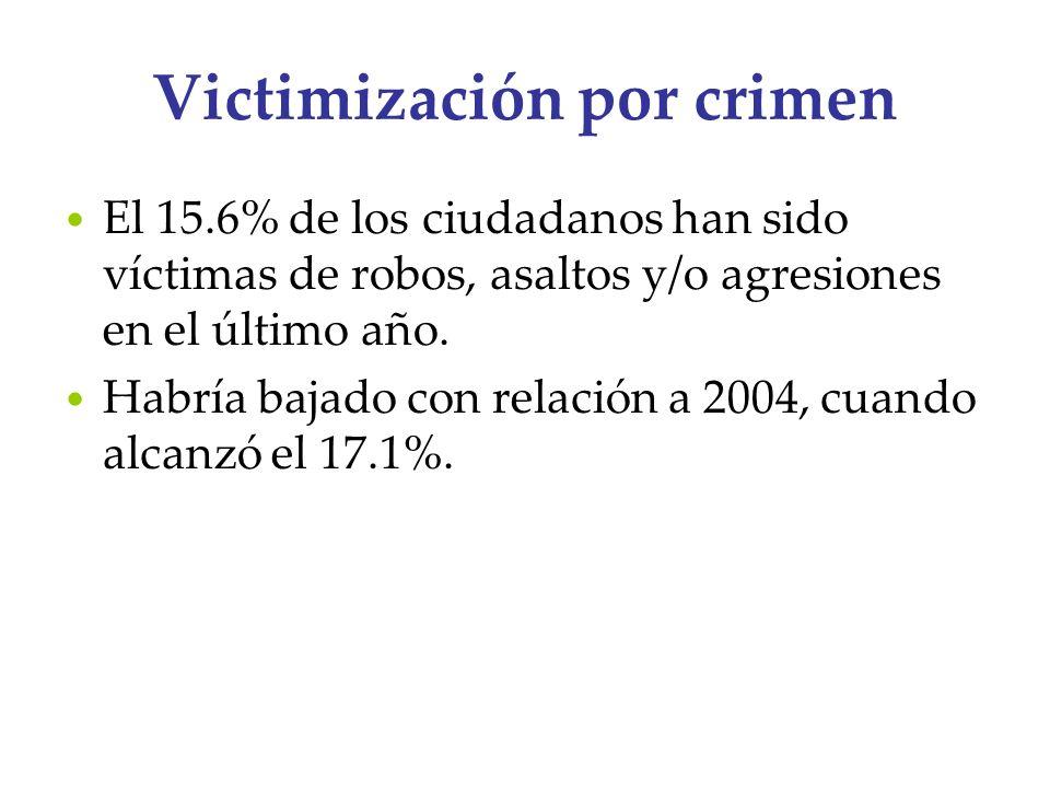 Victimización por crimen El 15.6% de los ciudadanos han sido víctimas de robos, asaltos y/o agresiones en el último año. Habría bajado con relación a