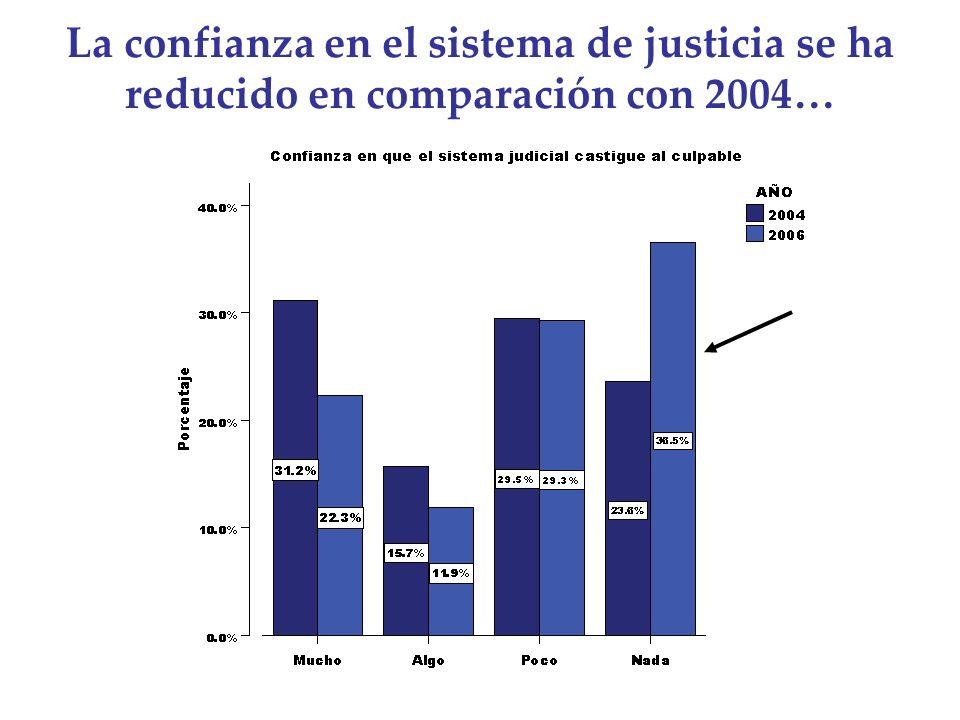 La confianza en el sistema de justicia se ha reducido en comparación con 2004…