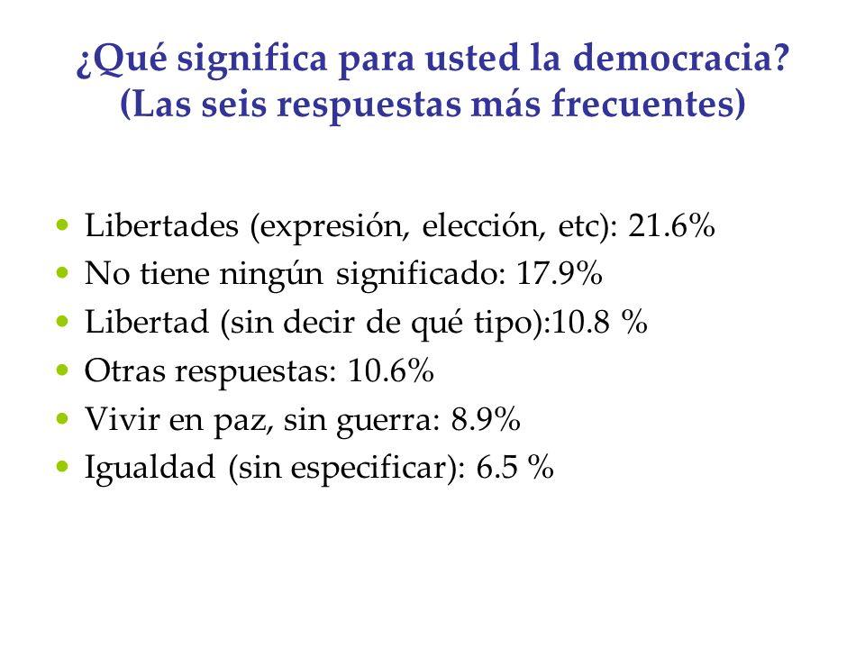 ¿Qué significa para usted la democracia? (Las seis respuestas más frecuentes) Libertades (expresión, elección, etc): 21.6% No tiene ningún significado