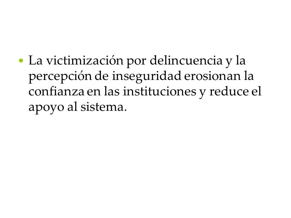 La victimización por delincuencia y la percepción de inseguridad erosionan la confianza en las instituciones y reduce el apoyo al sistema.