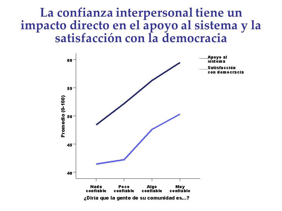 La confianza interpersonal tiene un impacto directo en el apoyo al sistema y la satisfacción con la democracia