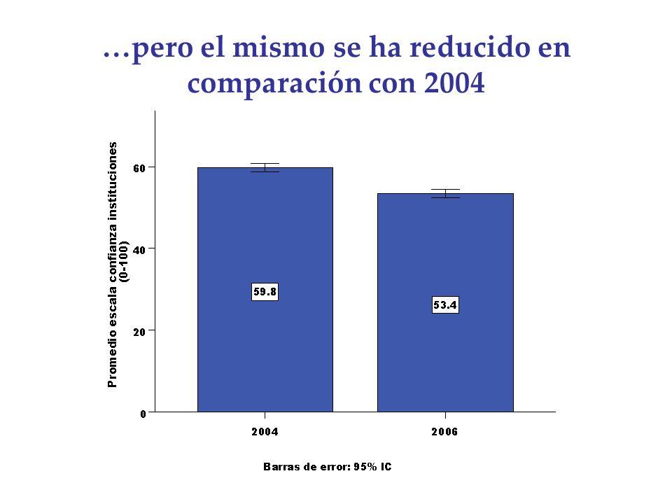 …pero el mismo se ha reducido en comparación con 2004