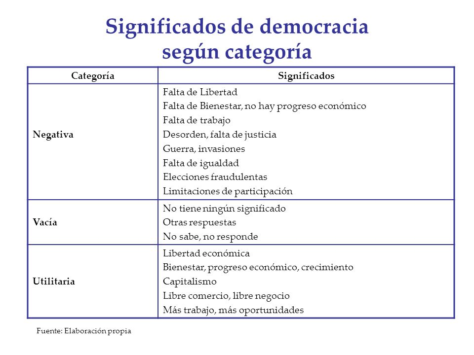 Significados de democracia según categoría CategoríaSignificados Negativa Falta de Libertad Falta de Bienestar, no hay progreso económico Falta de tra