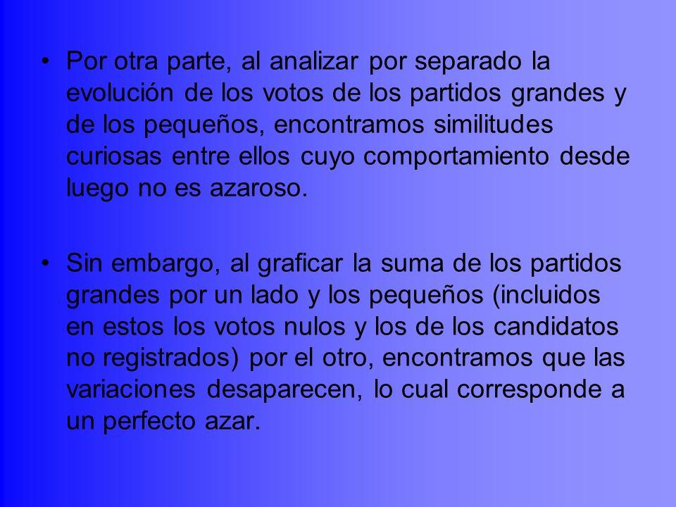 Por otra parte, al analizar por separado la evolución de los votos de los partidos grandes y de los pequeños, encontramos similitudes curiosas entre e