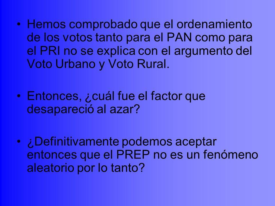 Hemos comprobado que el ordenamiento de los votos tanto para el PAN como para el PRI no se explica con el argumento del Voto Urbano y Voto Rural. Ento
