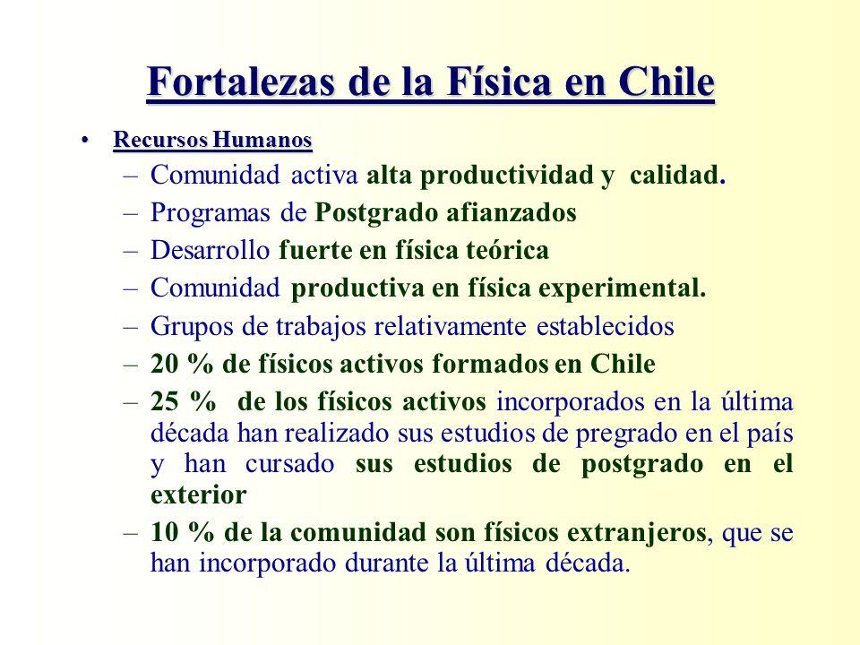 Fortalezas de la Física en Chile Recursos HumanosRecursos Humanos –Comunidad activa alta productividad y calidad. –Programas de Postgrado afianzados –