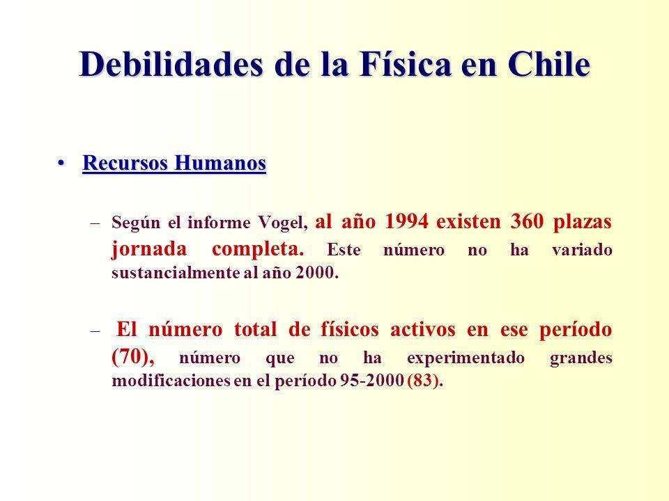 Debilidades de la Física en Chile Recursos HumanosRecursos Humanos –Según el informe Vogel, al año 1994 existen 360 plazas jornada completa. Este núme