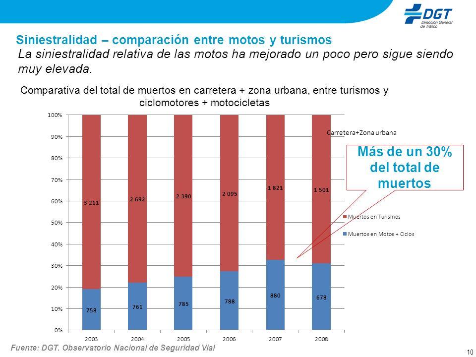 Siniestralidad – comparación entre motos y turismos 10 La siniestralidad relativa de las motos ha mejorado un poco pero sigue siendo muy elevada. Comp