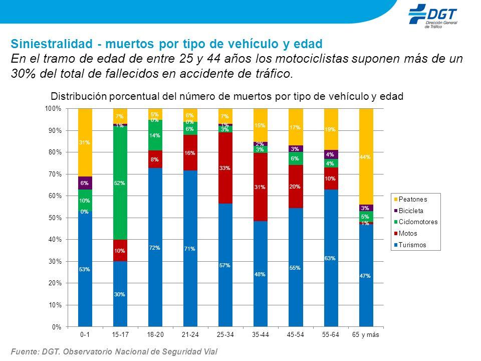 Siniestralidad - muertos por tipo de vehículo y edad Distribución porcentual del número de muertos por tipo de vehículo y edad En el tramo de edad de