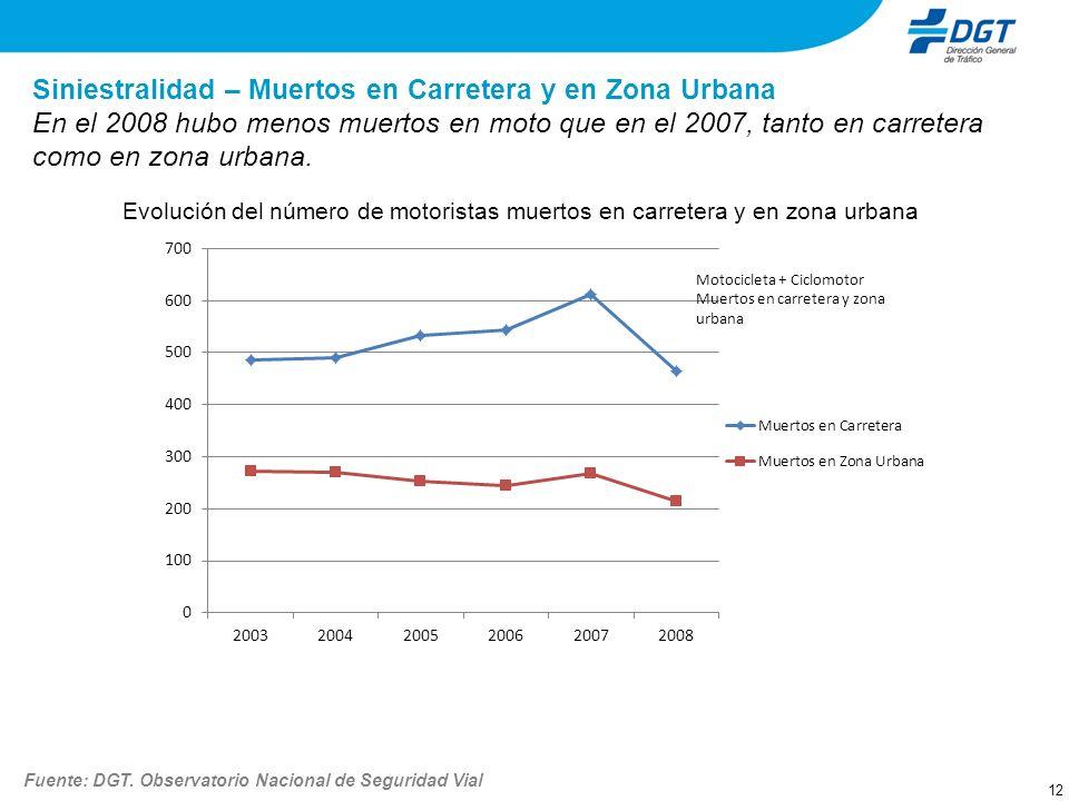 12 Siniestralidad – Muertos en Carretera y en Zona Urbana En el 2008 hubo menos muertos en moto que en el 2007, tanto en carretera como en zona urbana
